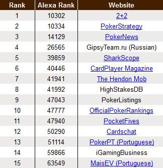 Ranking PokerScout