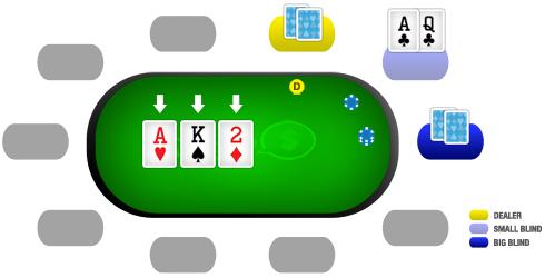 Como jogar poker: flop
