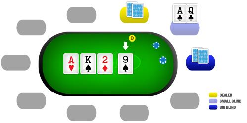 Como jogar poker: turn