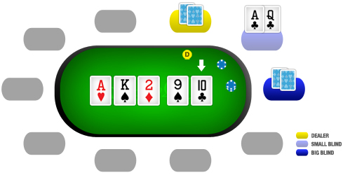 Como jogar poker: river