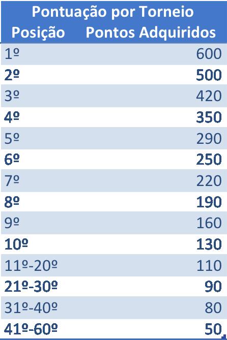 pontuacao-ranking