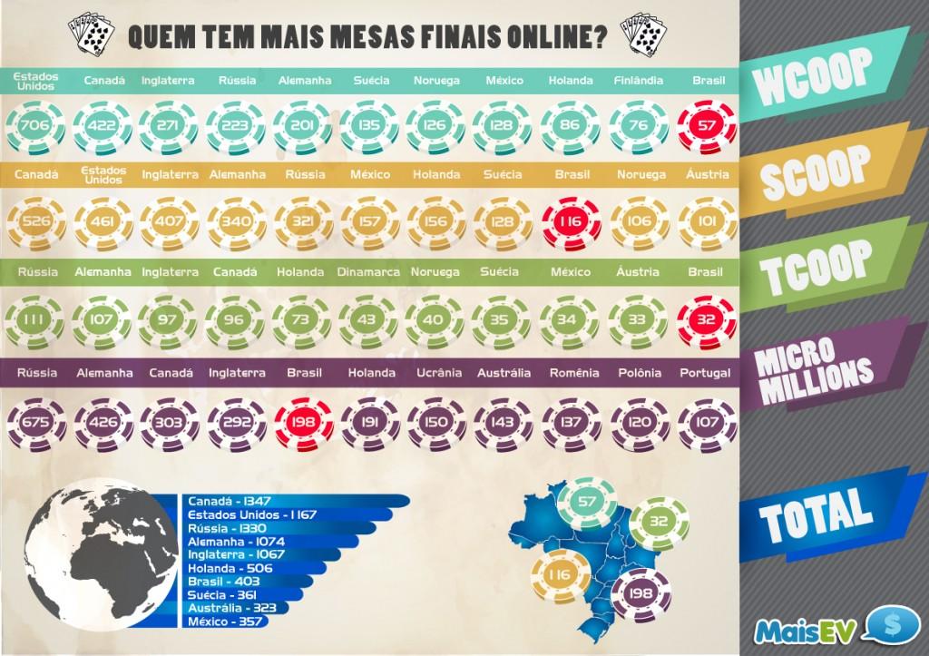 Infográfico de mesas finais do MaisEV