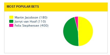 odds stats wsop martin jacobson