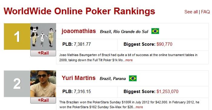 João Mathias melhor do mundo ranking