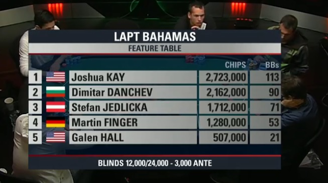 Mesa final LAPT Bahamas