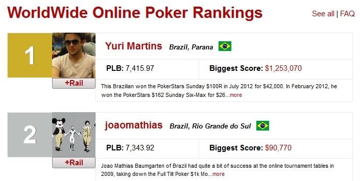 Ranking Yuri João Mathias