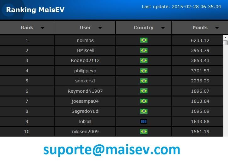 Vencedores fevereiro Ranking MaisEV