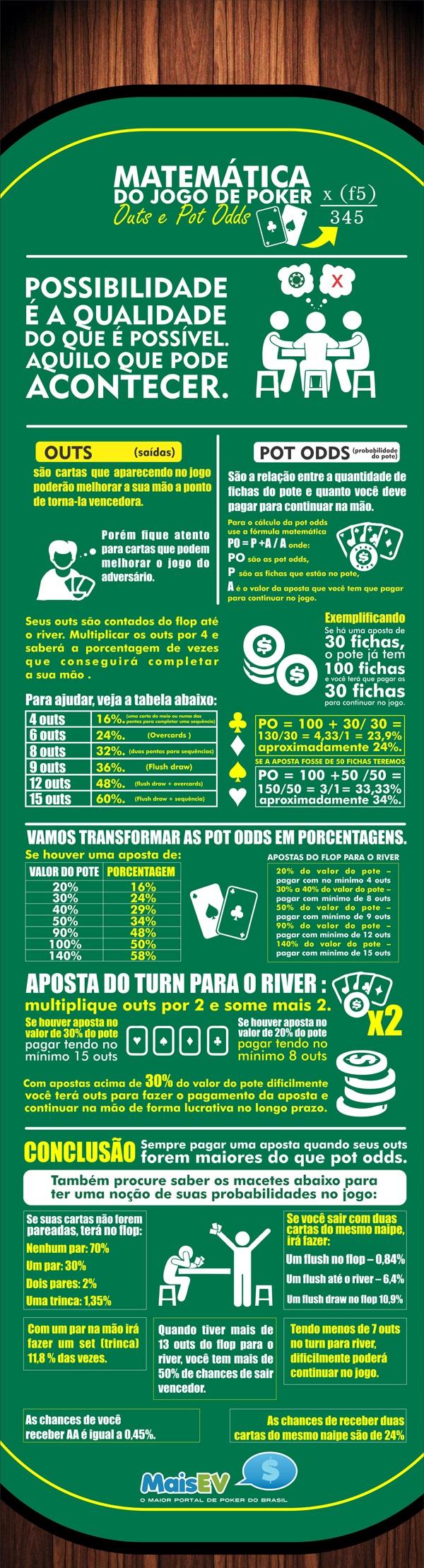 Infográfico matemática do poker