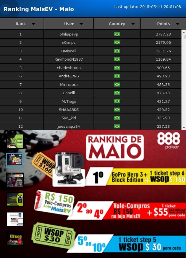 parcial ranking maisev premios maio