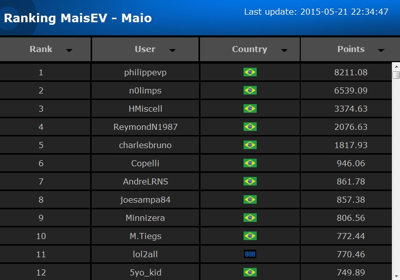rank parcial3 maio maisev