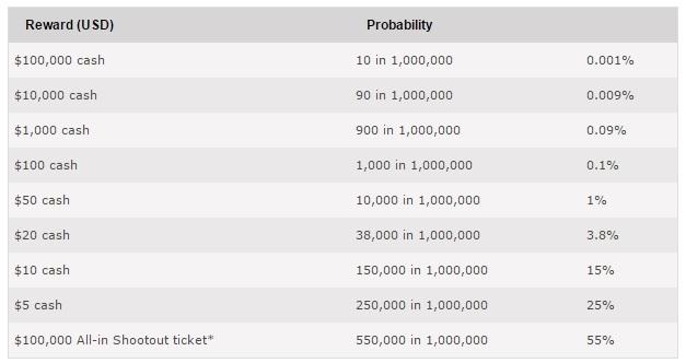odds mega bonus pokerstars