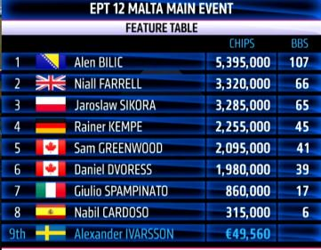 ept malta final table