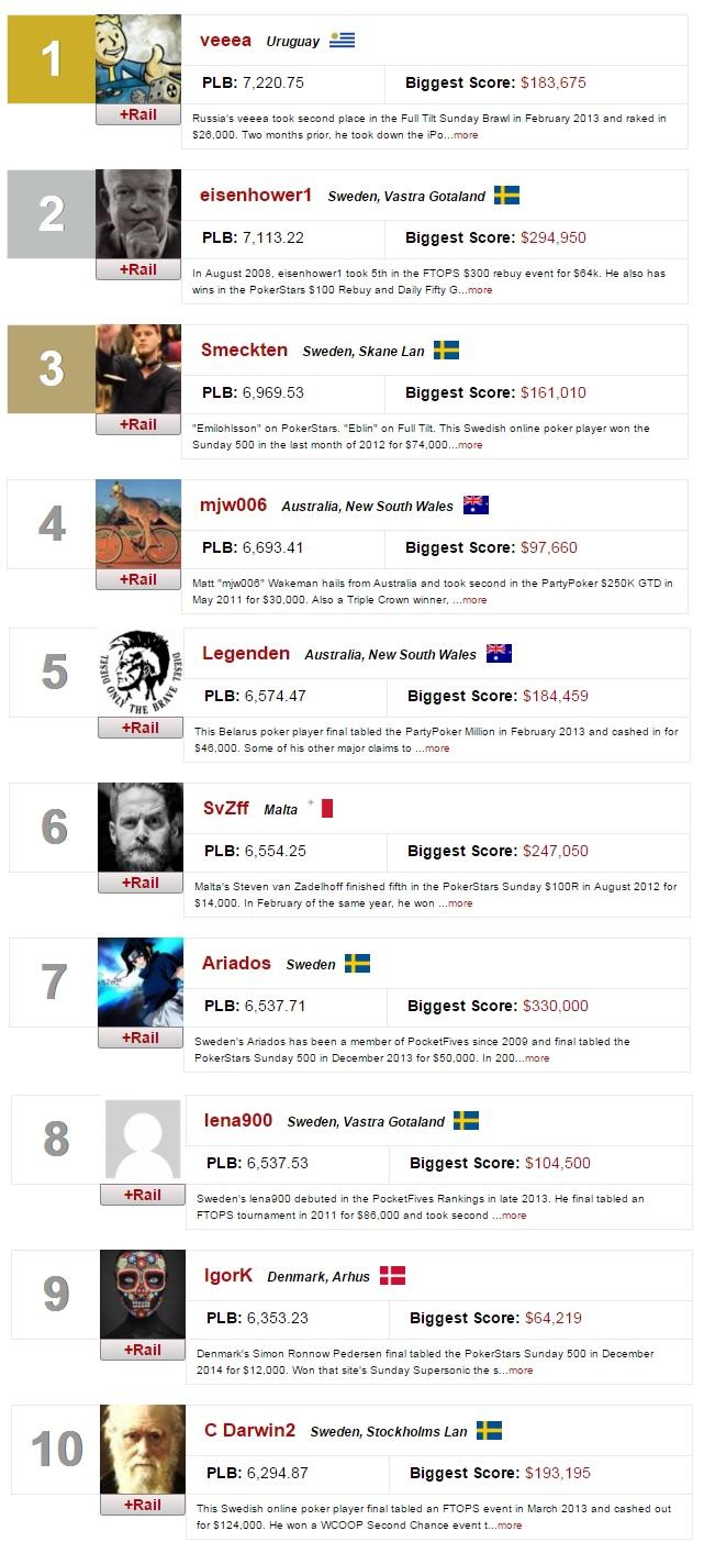 ranking mundial online veeea