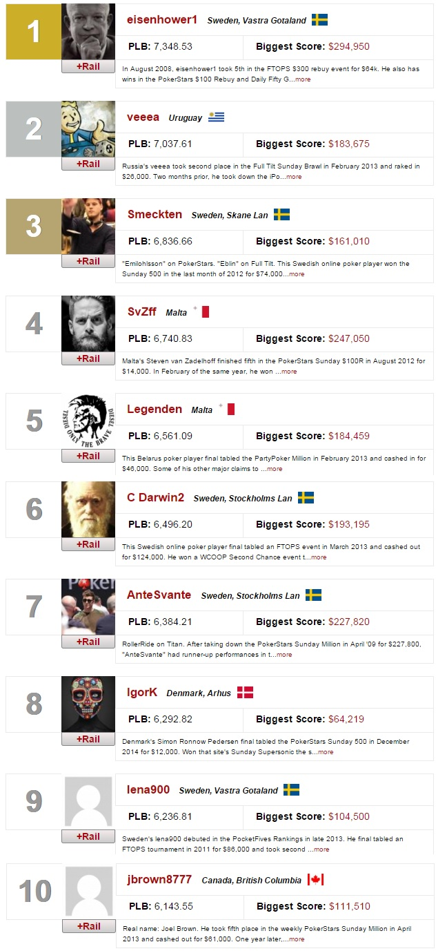 ranking mundial online