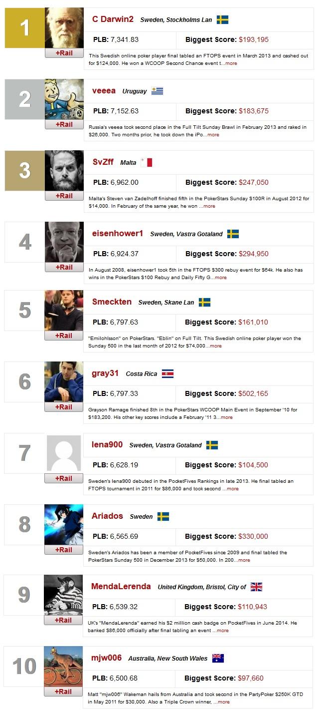 ranking mundial online 11 fev
