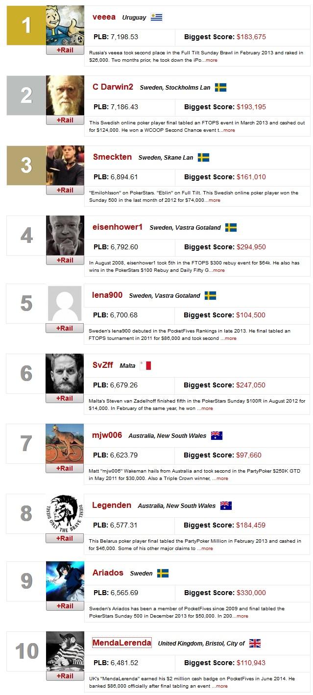 ranking mundial online 3 fev
