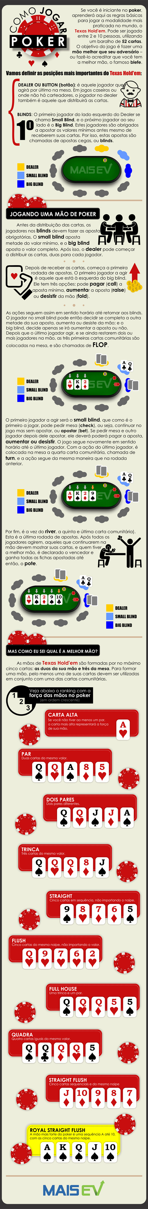 infografico_como_jogar_poker