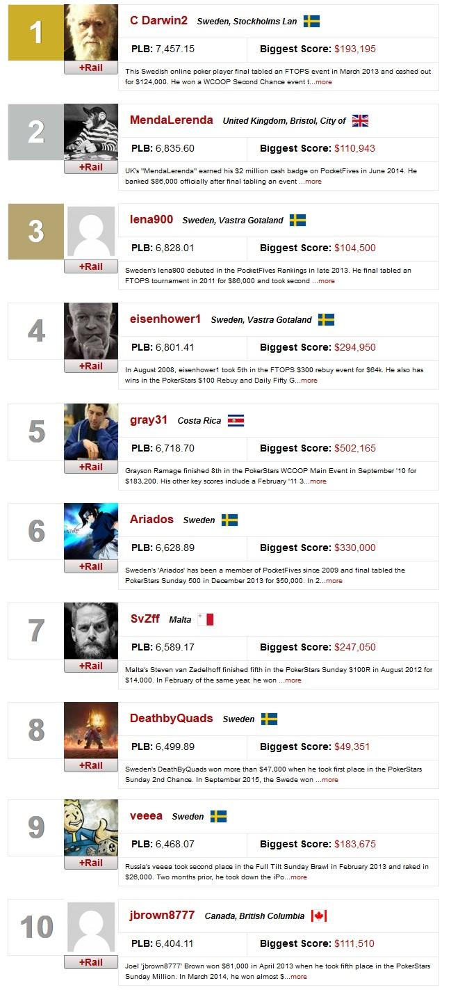 ranking mundial online 9 mar