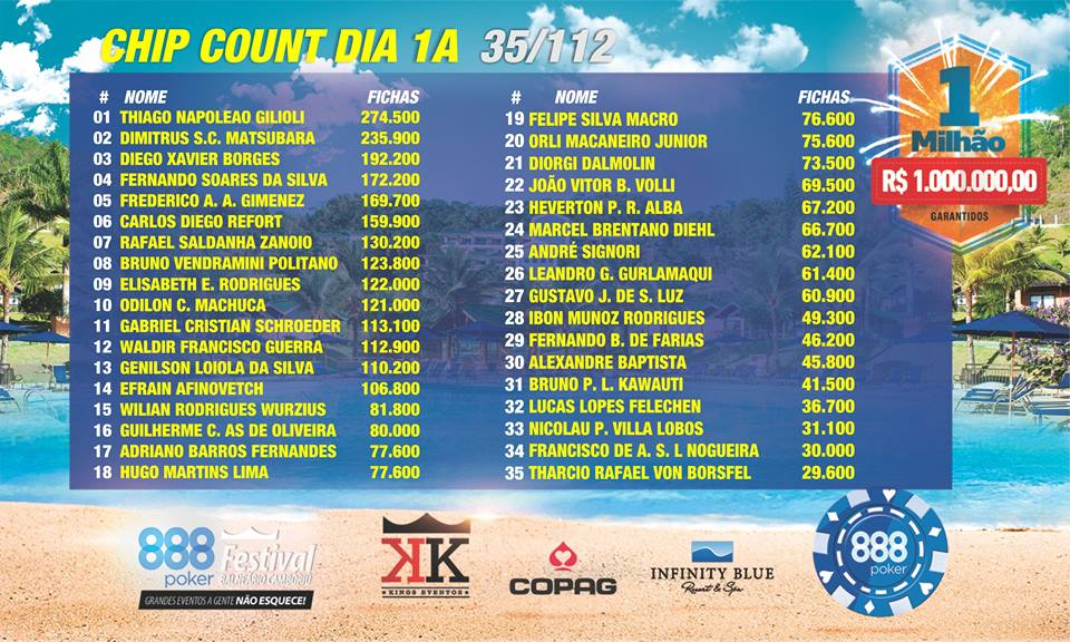 chipcount a1