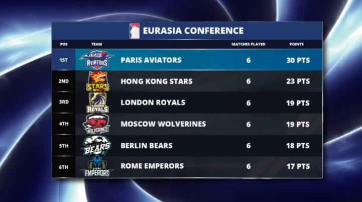 classificação eurasia 6 jogos