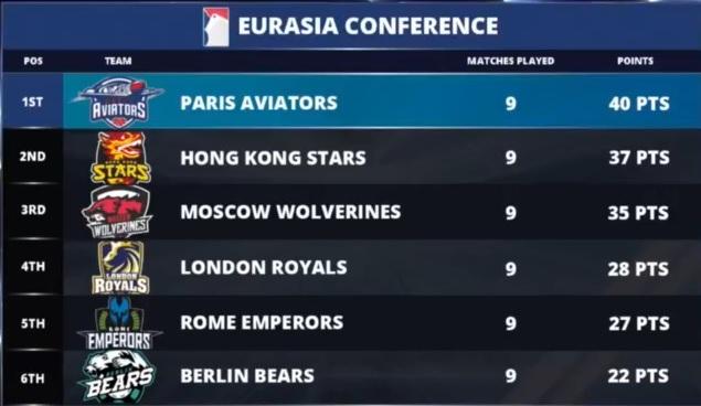 classificação eurasia week 3