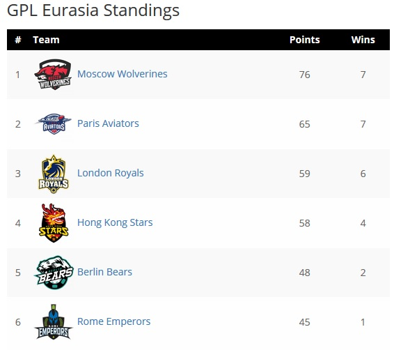 eurasia gpl classificao