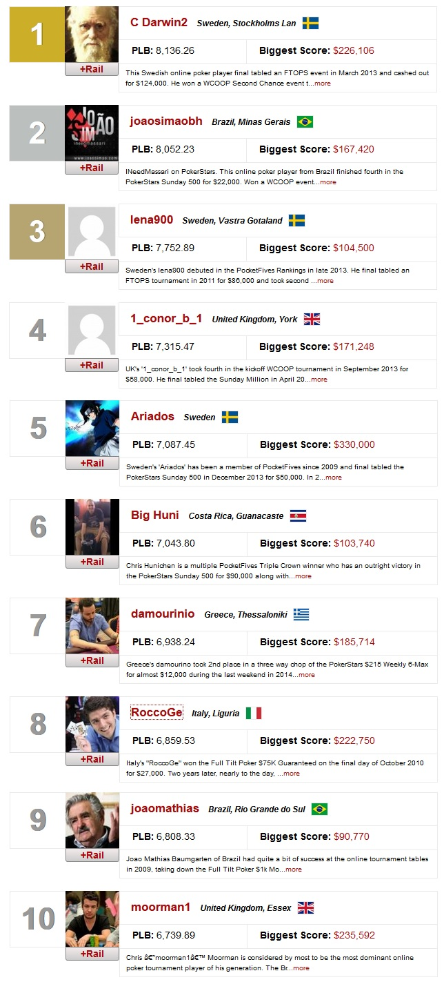 ranking mundial online 18 maio