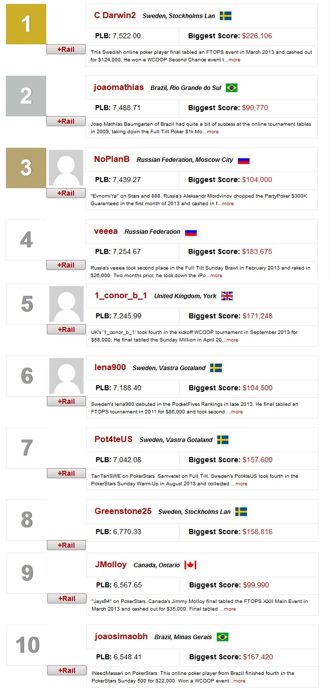 ranking mundial online 10 ago