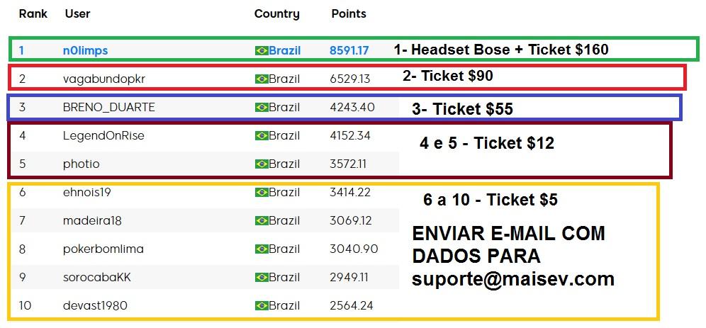 resultado ranking maisev setembro 888poker
