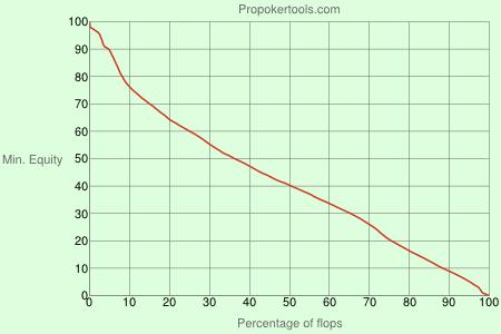 Omaha - gráfico de equidade flop: K875ds x AAxx