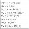 stats 2716 hands por msimonetti