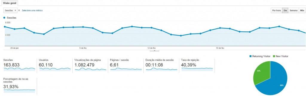 Gráfico Analytics MaisEV