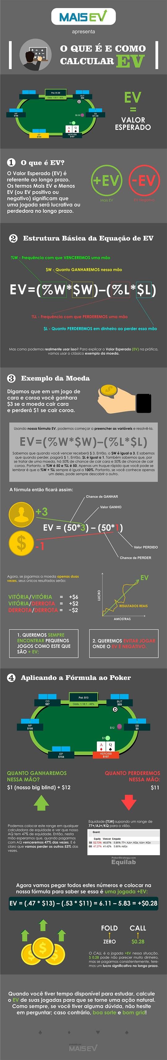 infografico_valor esperado_ev