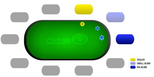 Como jogar poker: pré-flop