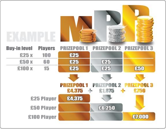 Multi Prizepool Poker
