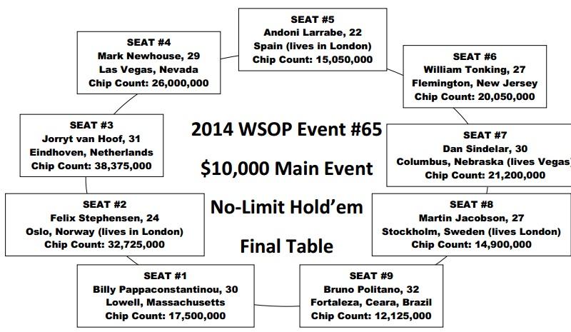 Posição Bruno Foster WSOP Main Event