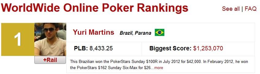 Yuri Martins líder ranking online