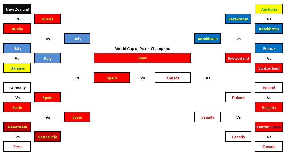 espanha world cup poker