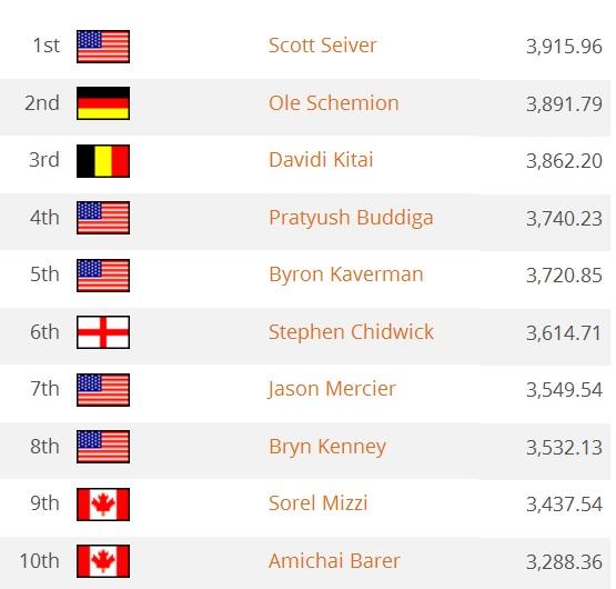 ranking scott seiver gpi top 10