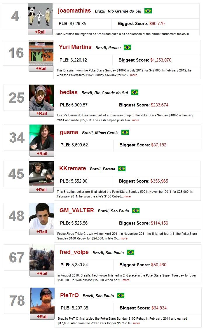 ranking mundial online brasileiros