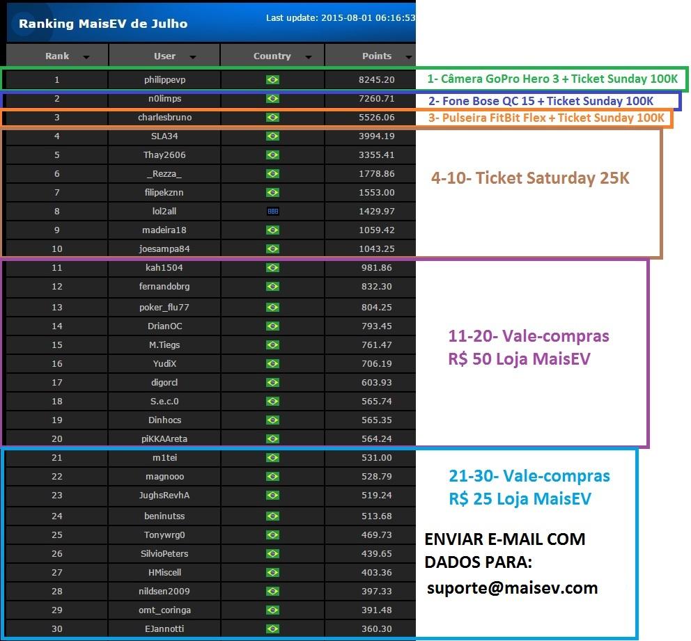 resultado final ranking julho2