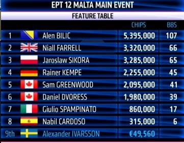 ept malta final table