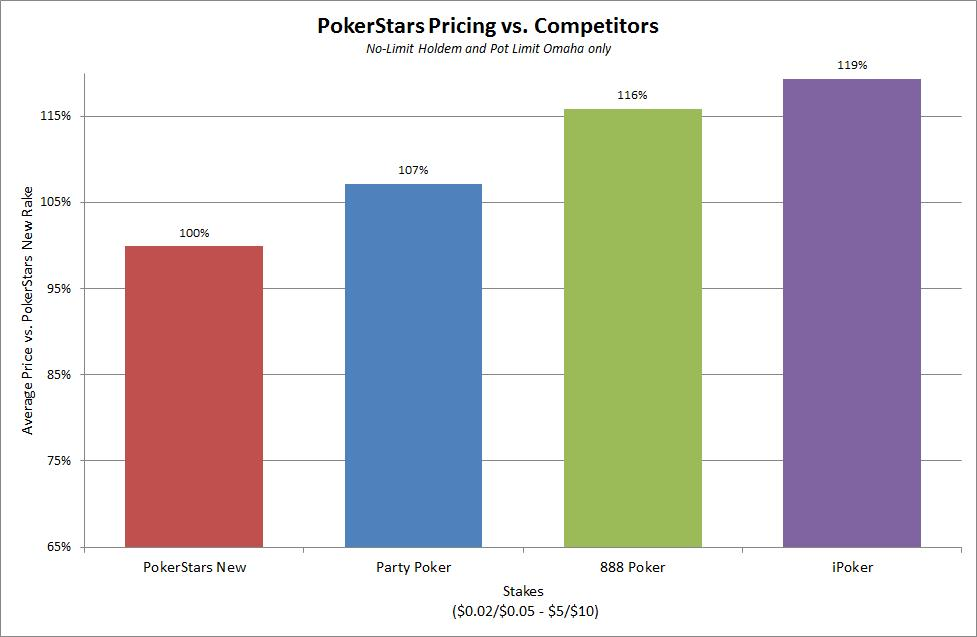 PokerStars rake vs Competitors