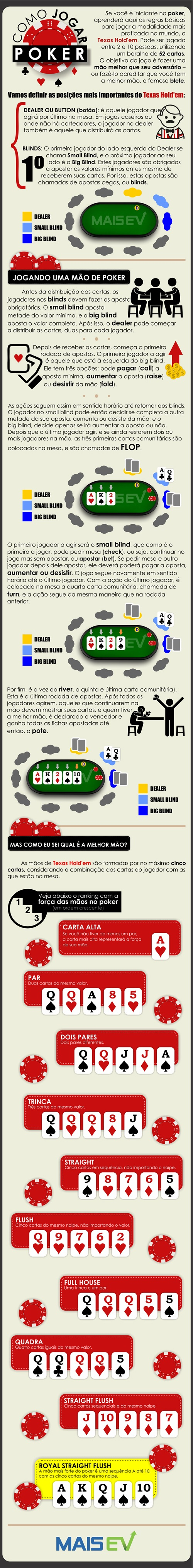 infografico_como_jogar_poker_corrigido