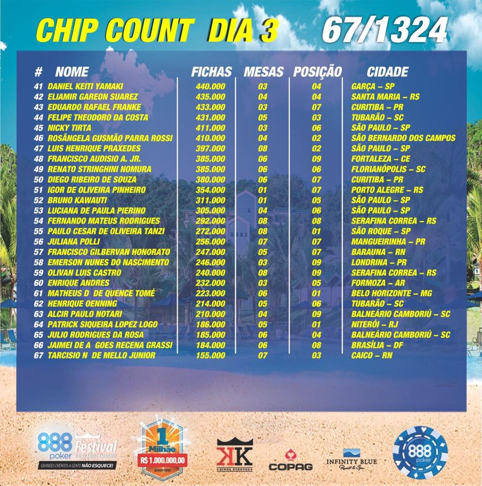 chip count dia 3b