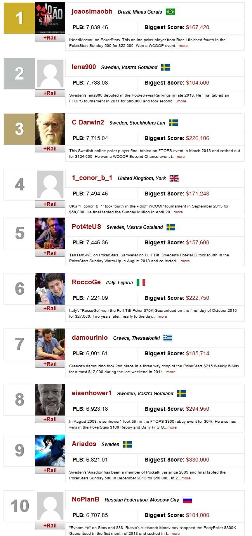 ranking mundial online joão simão 22 jun