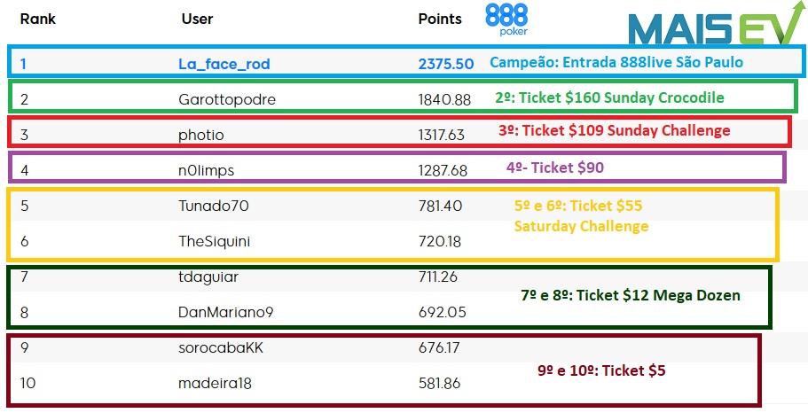 resultado ranking maisev agosto 888poker