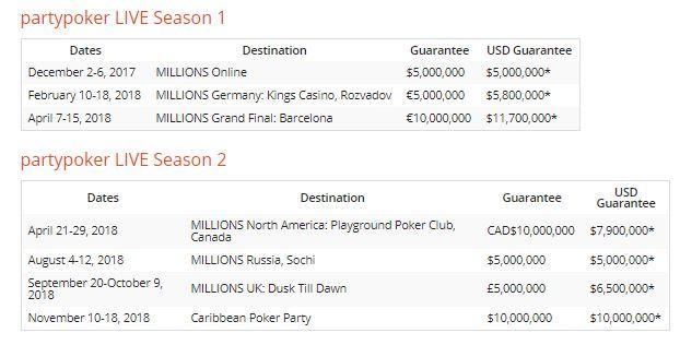 partypoker MILLIONS calendário