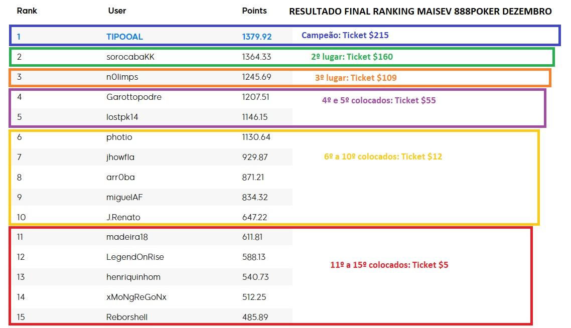 resultado ranking maisev dezembro 888poker