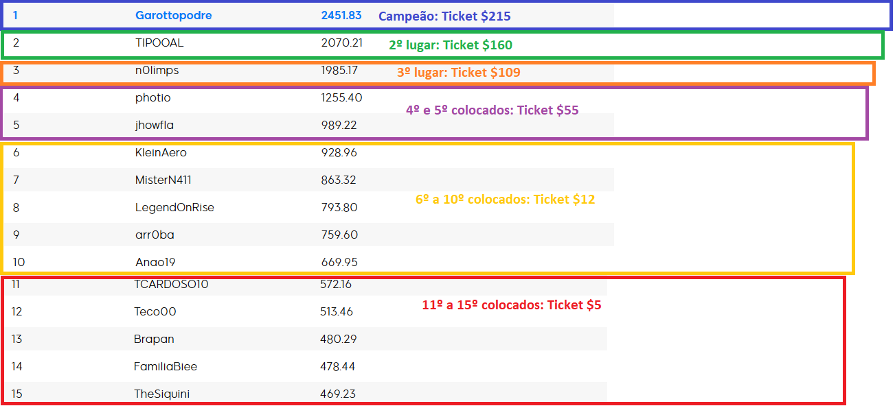 resultado ranking maisev 888poker janeiro